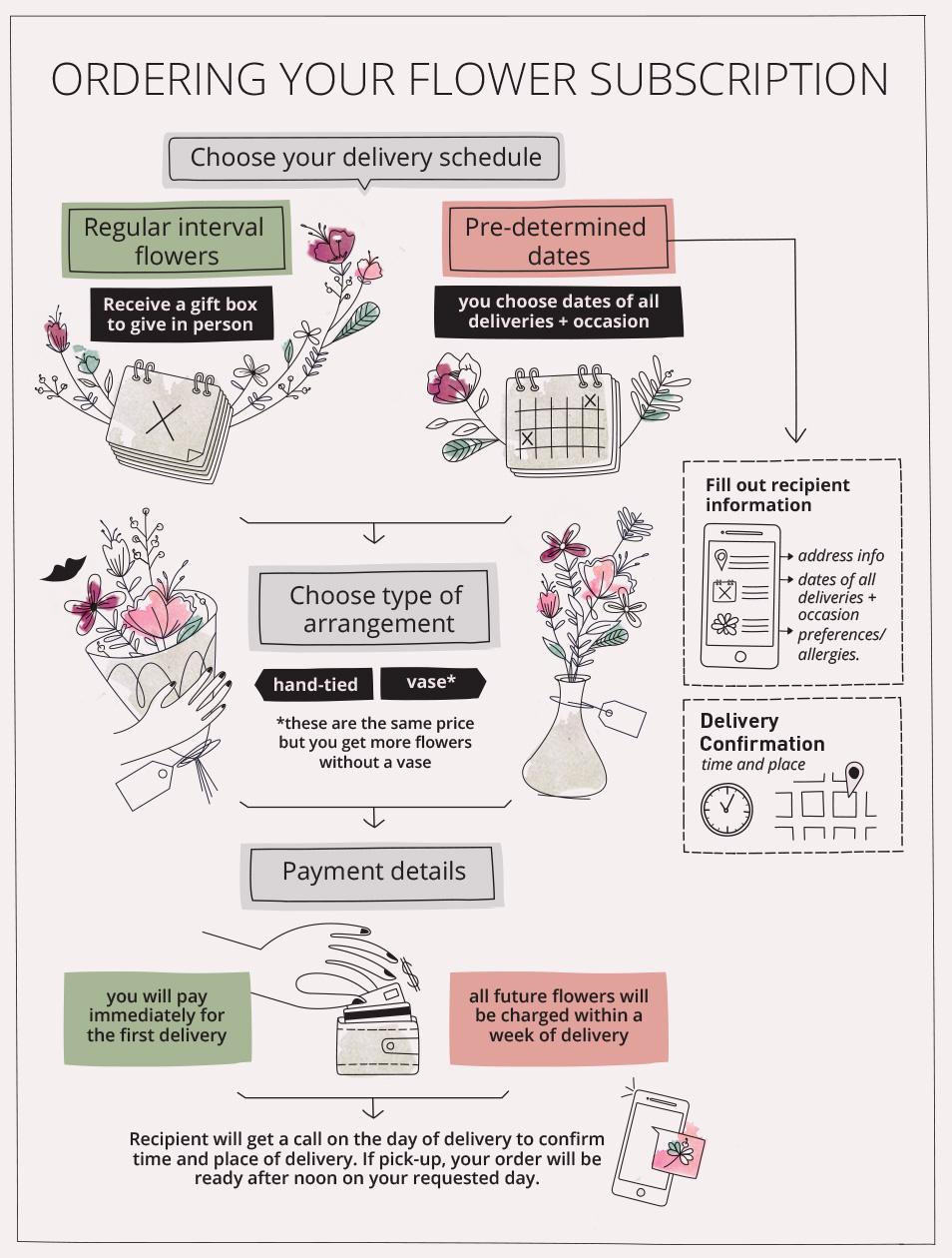 chart_flowers_1